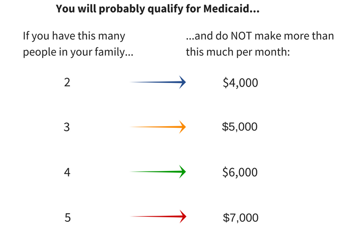 You will probably qualify for Medicaid if you do not make more than these amounts per month: For a family of 2, four thousand dollars, for a family of 3, five thousand, for a family of 4, six thousand, and for a family of 5, seven thousand.