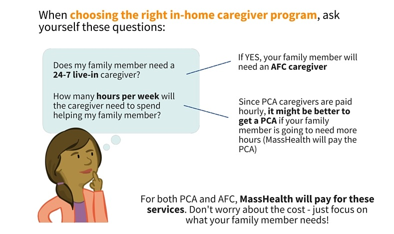 If your family member needs a 24/7 live-in caregiver, going through the Adult Family Care (AFC) program will be best. If you need a caregiver to work a lot of hours, but not around the clock, then it might be best to get a Personal Care Attendant (PCA).